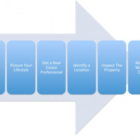 Property Buying Process In The Philippines